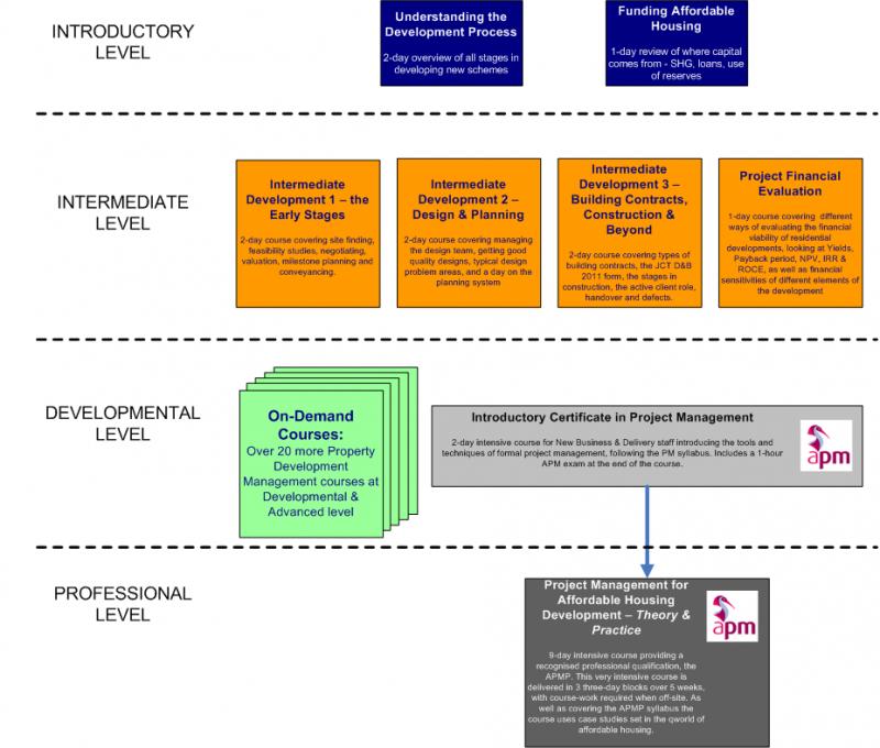 HATC courses structure1